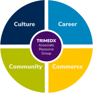 Culture, Career, Commerce, Community